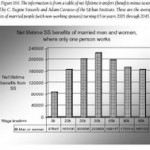 Fig._166_-_Net_lifetime_SS_benefits_of_married_men_and_women_where_only_one_person_works